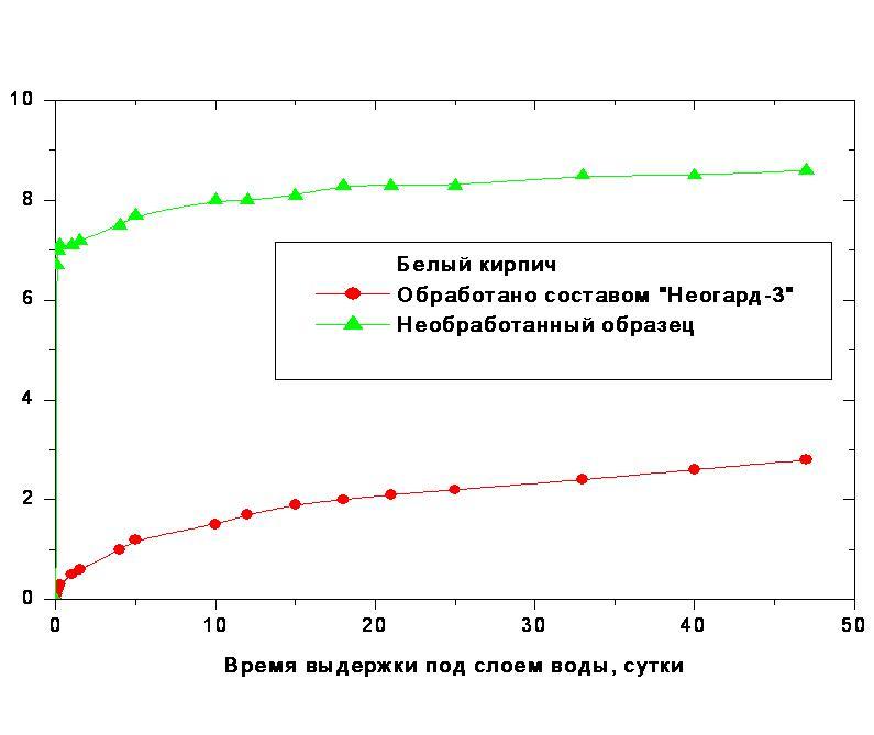 Водопоглощение образцов силикатного (белого) кирпича