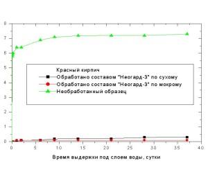 Водопоглощение образцов керамического (красного) кирпича