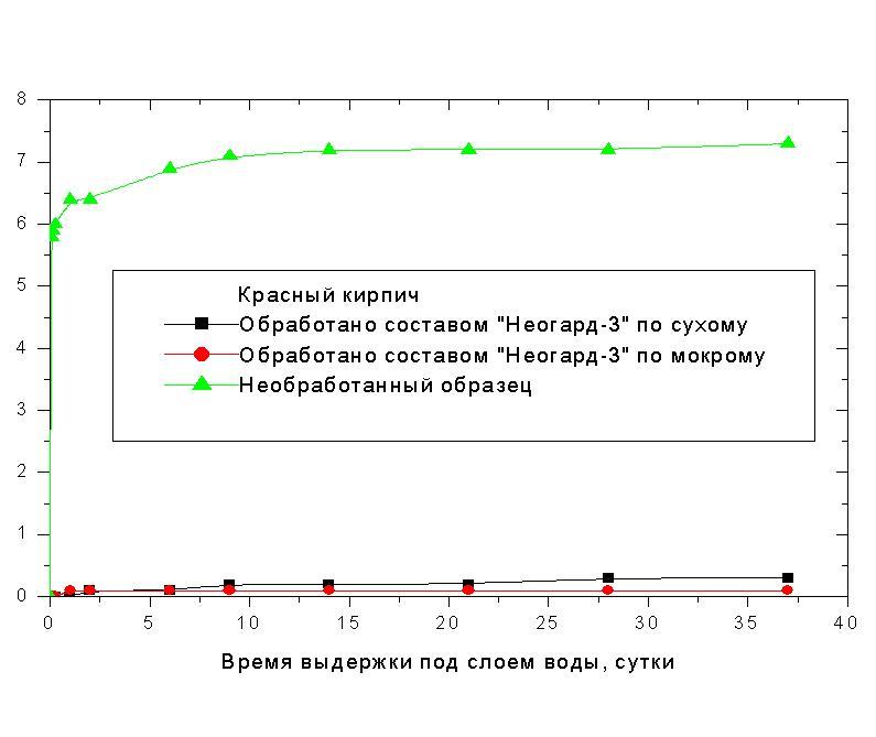 Виды гидрофобизаторов роса-70 мастика пломбировочная битумная 1 купить