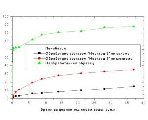Водопоглощение образцов пенобетона